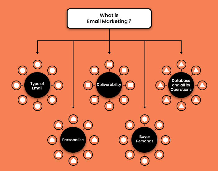 Email Marketing Cluster